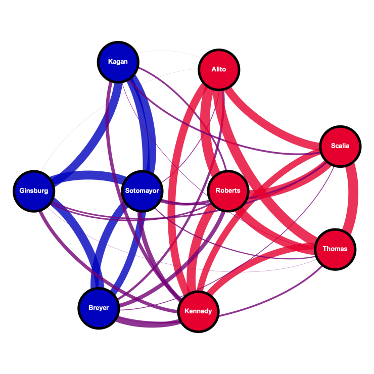 Decision agreement network amongst the current Supreme Court Justices on all case decisions.