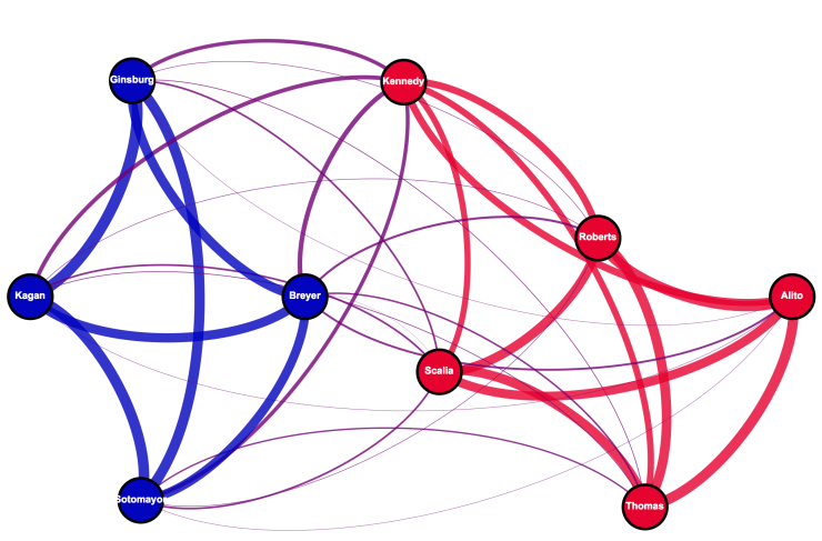 Decision agreement network amongst the current Supreme Court Justices on 5-4 split votes.