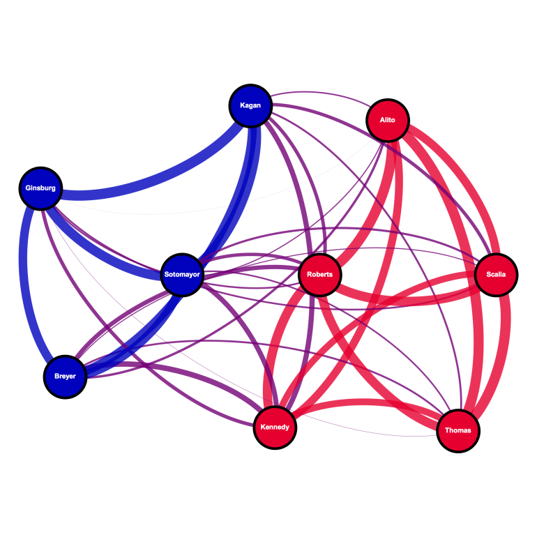 Decision agreement network amongst the current Supreme Court Justices on split (i.e. non-unanimous) case decisions.